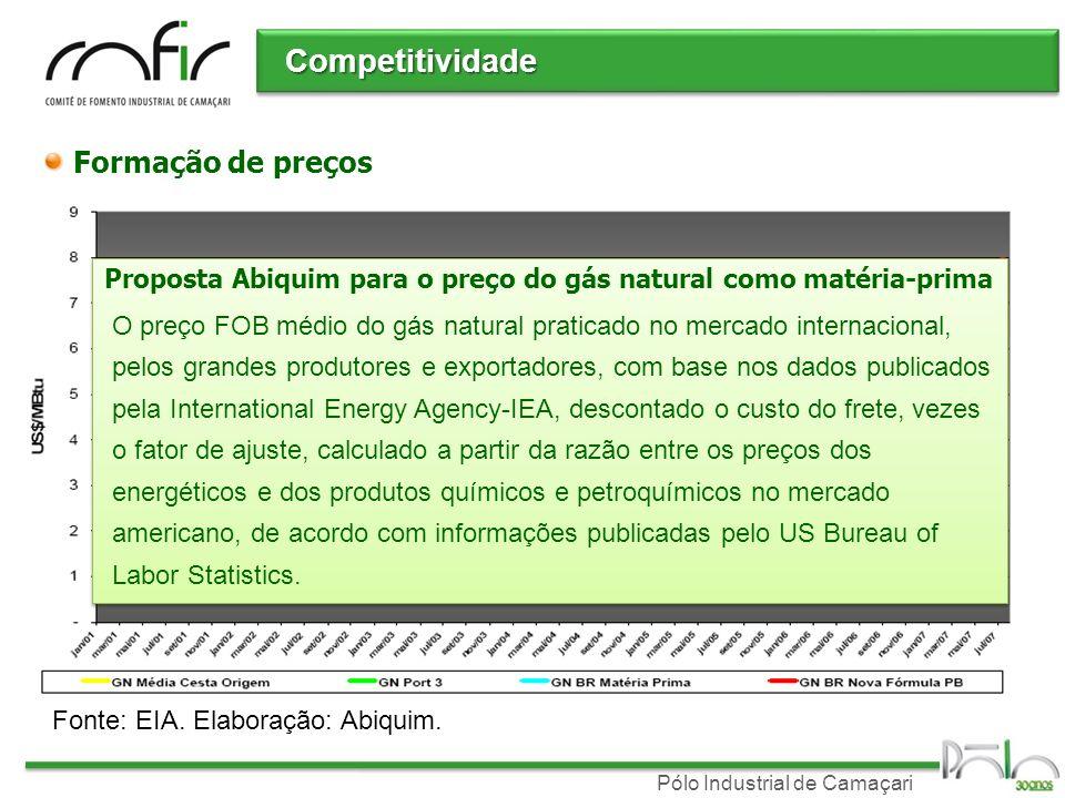 Pólo Industrial de Camaçari Competitividade Formação de preços Fonte: EIA. Elaboração: Abiquim. Proposta Abiquim para o preço do gás natural como maté