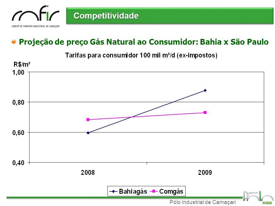 Pólo Industrial de Camaçari Competitividade Projeção de preço Gás Natural ao Consumidor: Bahia x São Paulo