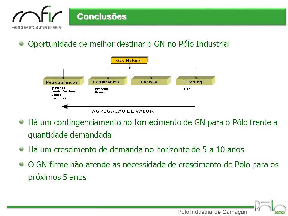 Pólo Industrial de Camaçari Conclusões Oportunidade de melhor destinar o GN no Pólo Industrial Há um contingenciamento no fornecimento de GN para o Pó