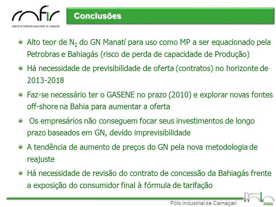 Pólo Industrial de Camaçari Alto teor de N 2 do GN Manatí para uso como MP a ser equacionado pela Petrobras e Bahiagás (risco de perda de capacidade d