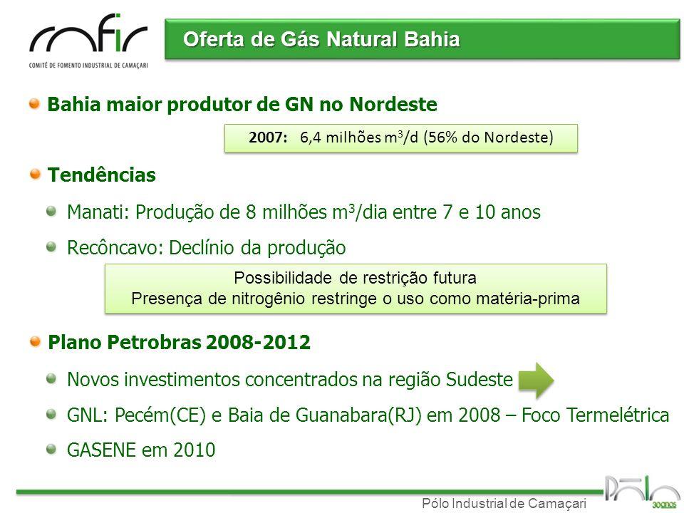 Pólo Industrial de Camaçari Oferta de Gás Natural Bahia Bahia maior produtor de GN no Nordeste 2007: 6,4 milhões m 3 /d (56% do Nordeste) Tendências M