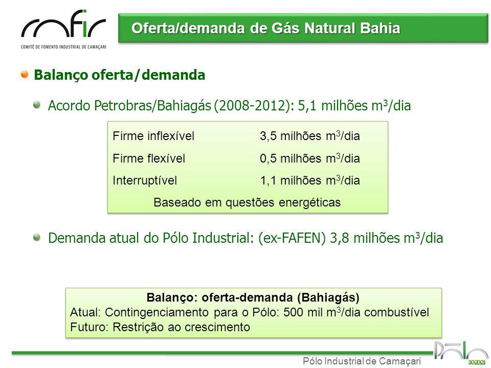 Pólo Industrial de Camaçari Oferta/demanda de Gás Natural Bahia Balanço oferta/demanda Acordo Petrobras/Bahiagás (2008-2012): 5,1 milhões m 3 /dia Fir