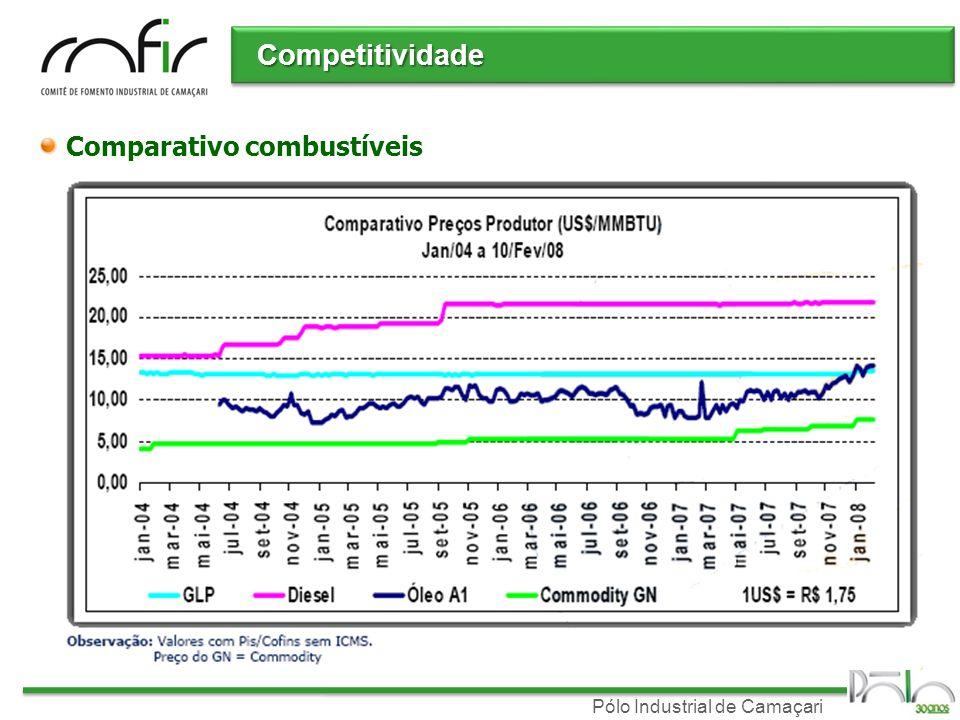 Pólo Industrial de Camaçari Competitividade Comparativo combustíveis