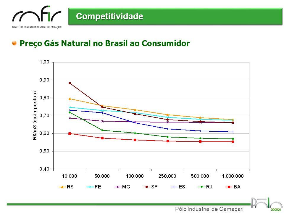 Pólo Industrial de Camaçari Competitividade Preço Gás Natural no Brasil ao Consumidor