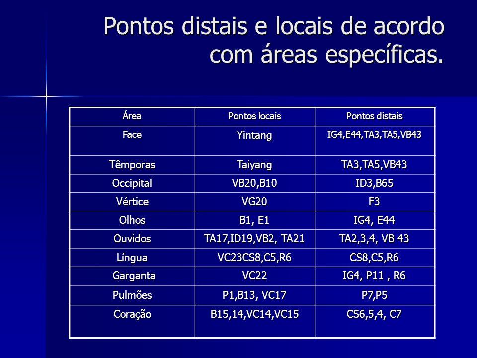Pontos distais e locais de acordo com áreas específicas. Área Pontos locais Pontos distais FaceYintangIG4,E44,TA3,TA5,VB43 TêmporasTaiyangTA3,TA5,VB43