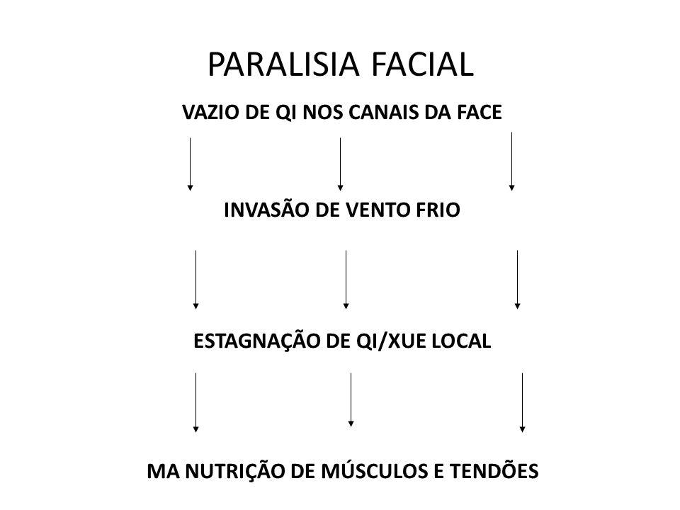 PARALISIA FACIAL VAZIO DE QI NOS CANAIS DA FACE INVASÃO DE VENTO FRIO ESTAGNAÇÃO DE QI/XUE LOCAL MA NUTRIÇÃO DE MÚSCULOS E TENDÕES