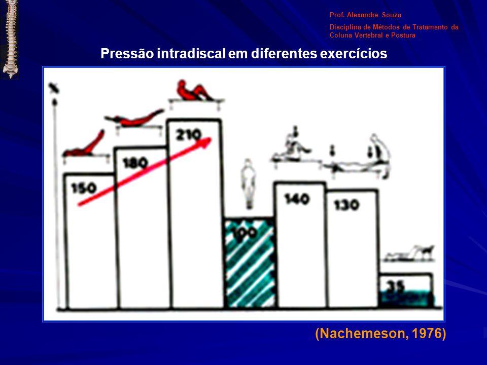Pressão intradiscal em diferentes exercícios (Nachemeson, 1976) Prof. Alexandre Souza Disciplina de Métodos de Tratamento da Coluna Vertebral e Postur