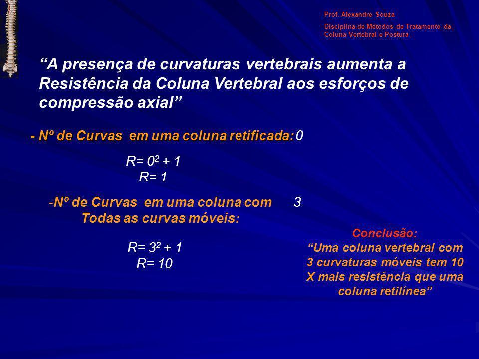A presença de curvaturas vertebrais aumenta a Resistência da Coluna Vertebral aos esforços de compressão axial - Nº de Curvas em uma coluna retificada