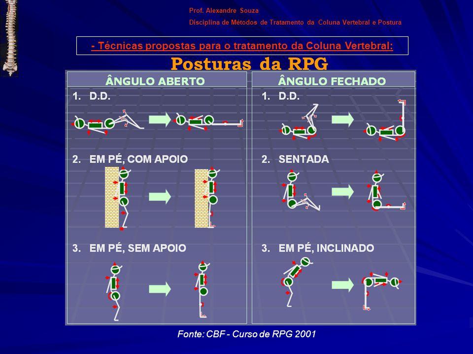 Posturas da RPG Fonte: CBF - Curso de RPG 2001 - Técnicas propostas para o tratamento da Coluna Vertebral: Prof. Alexandre Souza Disciplina de Métodos