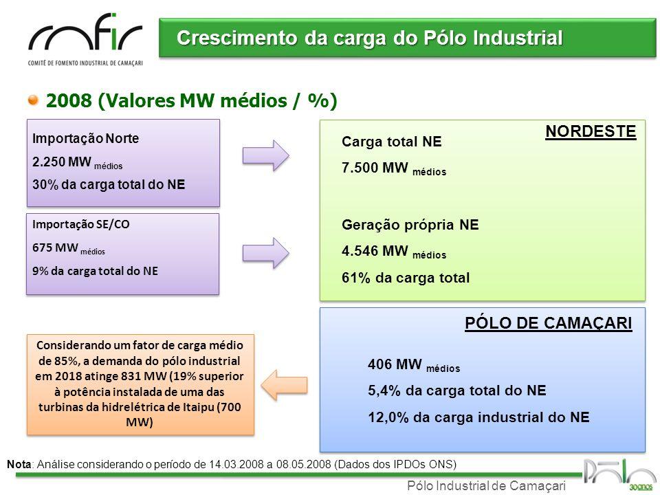 Pólo Industrial de Camaçari Crescimento da carga do Pólo Industrial 2008 (Valores MW médios / %) Carga total NE 7.500 MW médios Geração própria NE 4.546 MW médios 61% da carga total Importação Norte 2.250 MW médios 30% da carga total do NE Importação SE/CO 675 MW médios 9% da carga total do NE Importação SE/CO 675 MW médios 9% da carga total do NE Nota: Análise considerando o período de 14.03.2008 a 08.05.2008 (Dados dos IPDOs ONS) NORDESTE 406 MW médios 5,4% da carga total do NE 12,0% da carga industrial do NE PÓLO DE CAMAÇARI Considerando um fator de carga médio de 85%, a demanda do pólo industrial em 2018 atinge 831 MW (19% superior à potência instalada de uma das turbinas da hidrelétrica de Itaipu (700 MW)