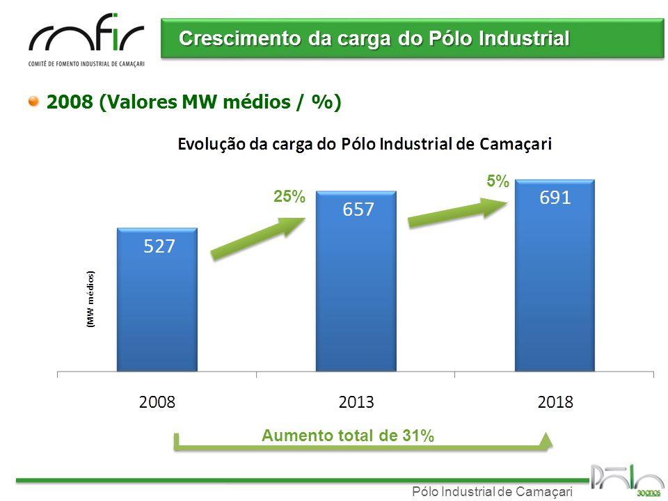 Pólo Industrial de Camaçari Crescimento da carga do Pólo Industrial 2008 (Valores MW médios / %) 25% 5% Aumento total de 31%