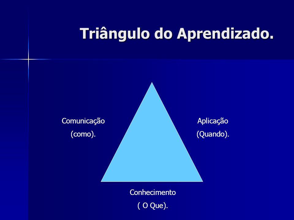 Triângulo do Aprendizado. Comunicação (como). Aplicação (Quando). Conhecimento ( O Que).