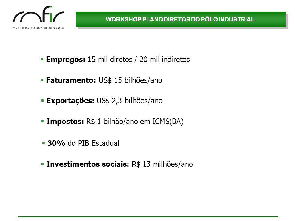WORKSHOP PLANO DIRETOR DO PÓLO INDUSTRIAL Empregos: 15 mil diretos / 20 mil indiretos Faturamento: US$ 15 bilhões/ano Exportações: US$ 2,3 bilhões/ano