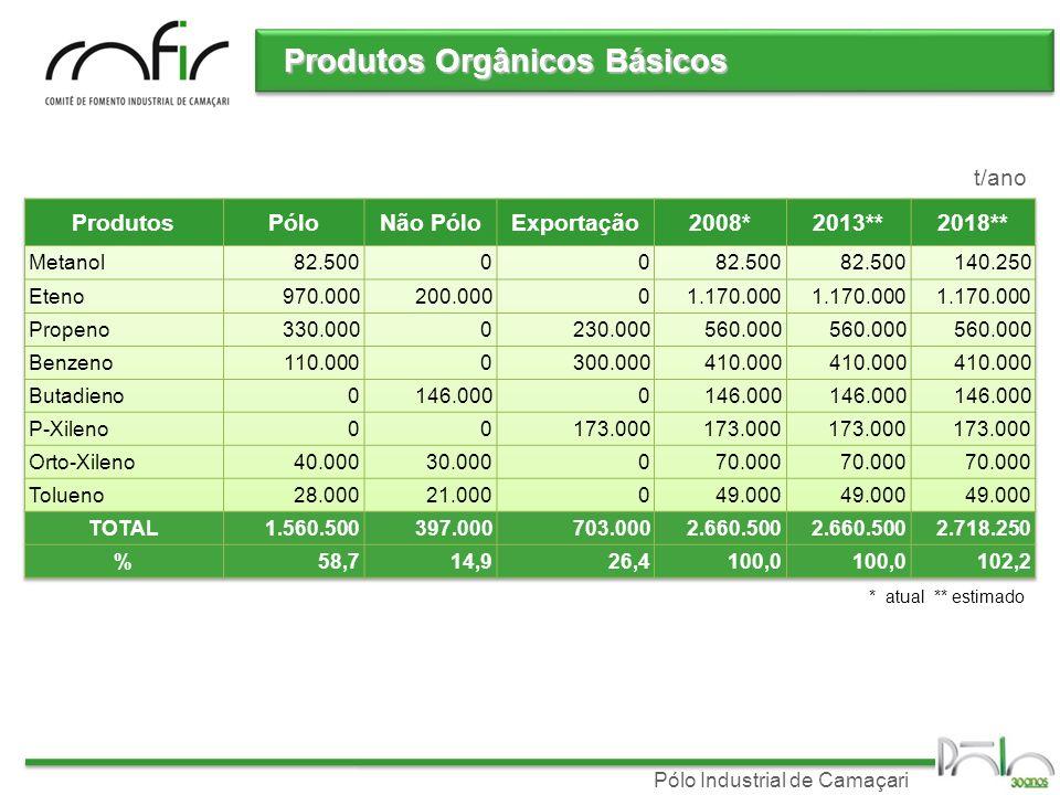 Pólo Industrial de Camaçari Produtos Orgânicos Básicos t/ano * atual ** estimado