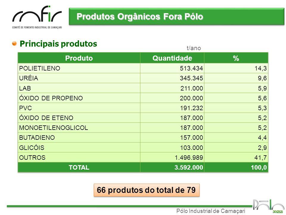 Pólo Industrial de Camaçari Produtos Orgânicos Fora Pólo Principais produtos 66 produtos do total de 79 t/ano