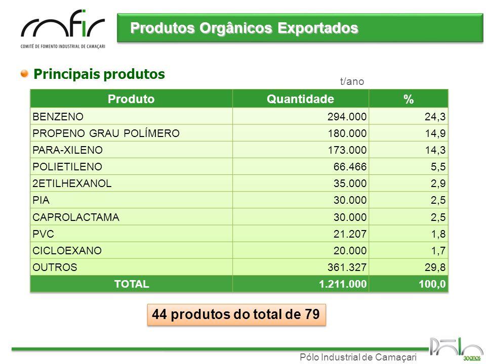 Pólo Industrial de Camaçari Produtos Orgânicos Exportados Principais produtos 44 produtos do total de 79 t/ano