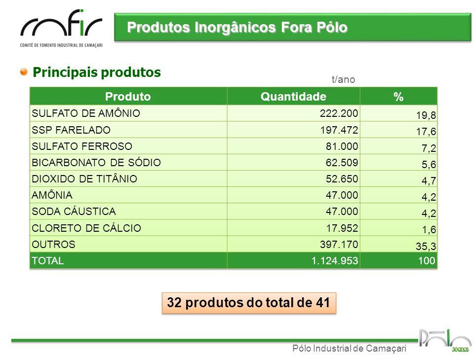 Pólo Industrial de Camaçari Produtos Inorgânicos Fora Pólo Principais produtos 32 produtos do total de 41 t/ano