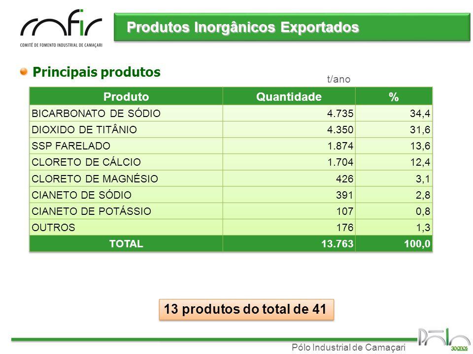 Pólo Industrial de Camaçari Produtos Inorgânicos Exportados Principais produtos 13 produtos do total de 41 t/ano