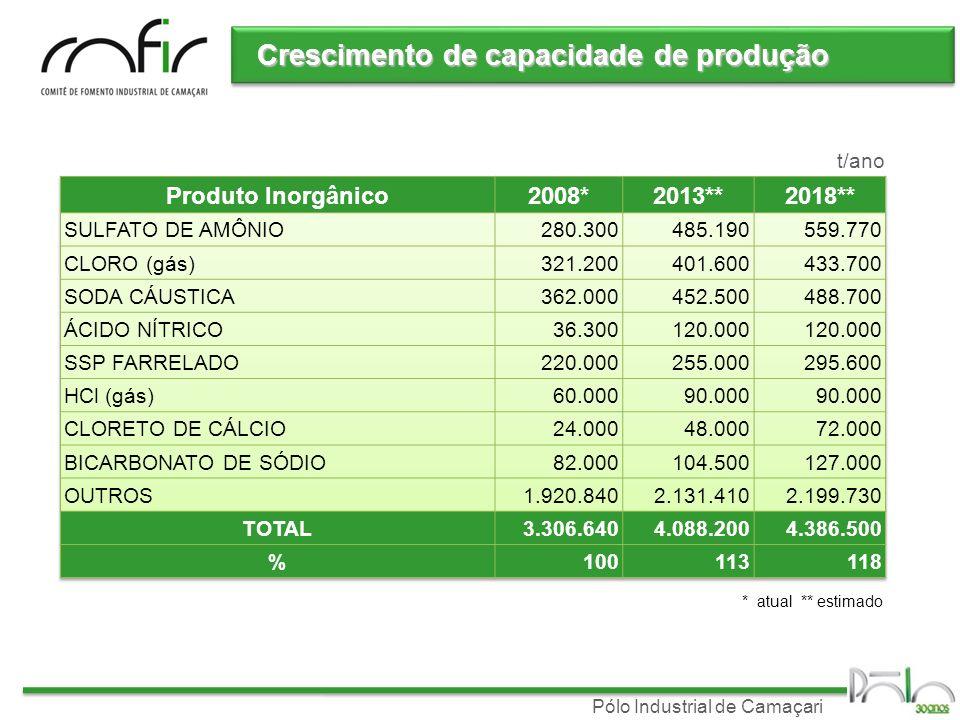 Pólo Industrial de Camaçari Crescimento de capacidade de produção t/ano * atual ** estimado