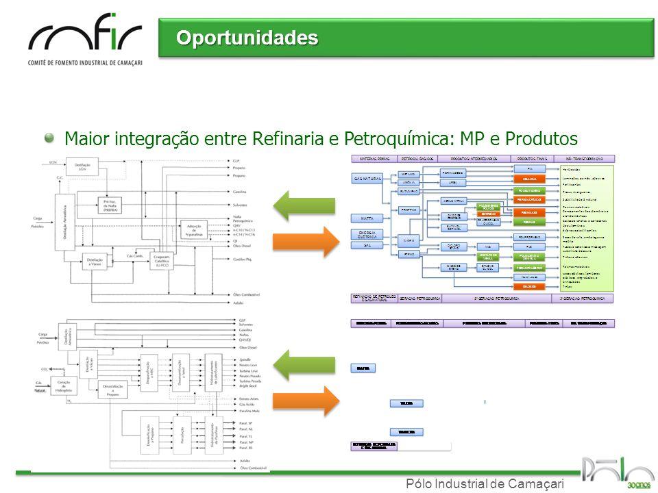 Pólo Industrial de Camaçari Oportunidades Maior integração entre Refinaria e Petroquímica: MP e Produtos