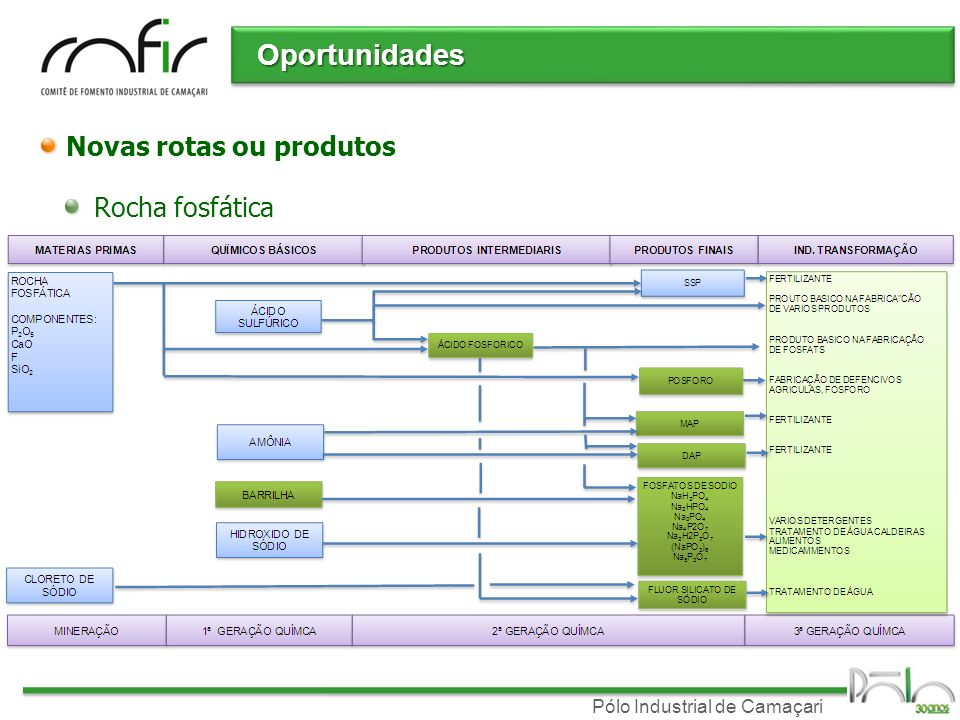 Pólo Industrial de Camaçari Novas rotas ou produtos Rocha fosfática Oportunidades