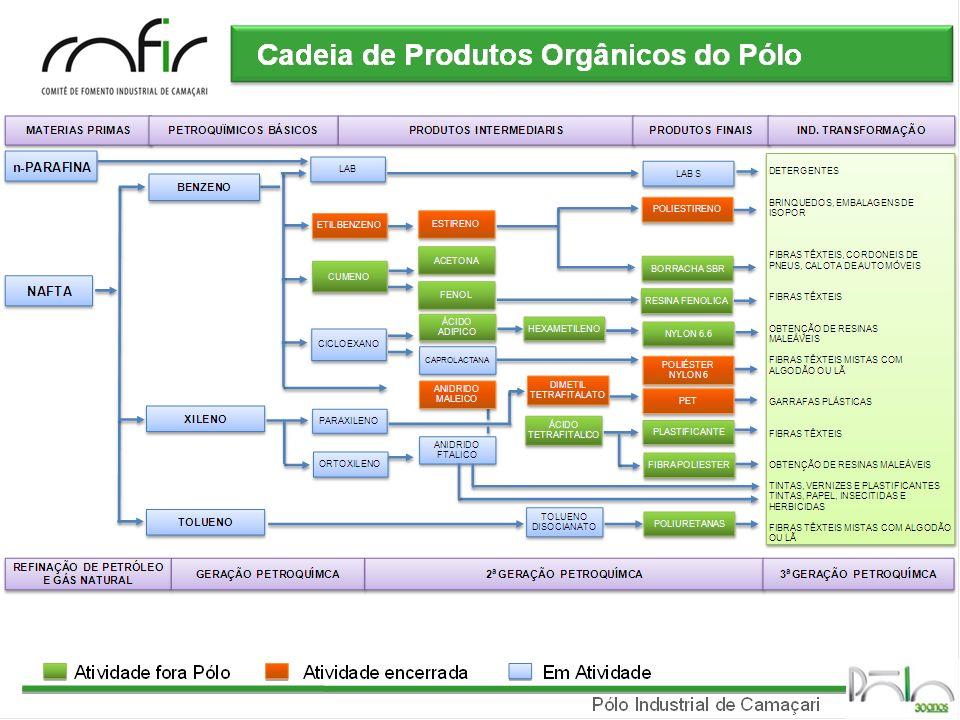 Pólo Industrial de Camaçari Cadeia de Produtos Orgânicos do Pólo Em AtividadeAtividade encerradaAtividade fora Pólo