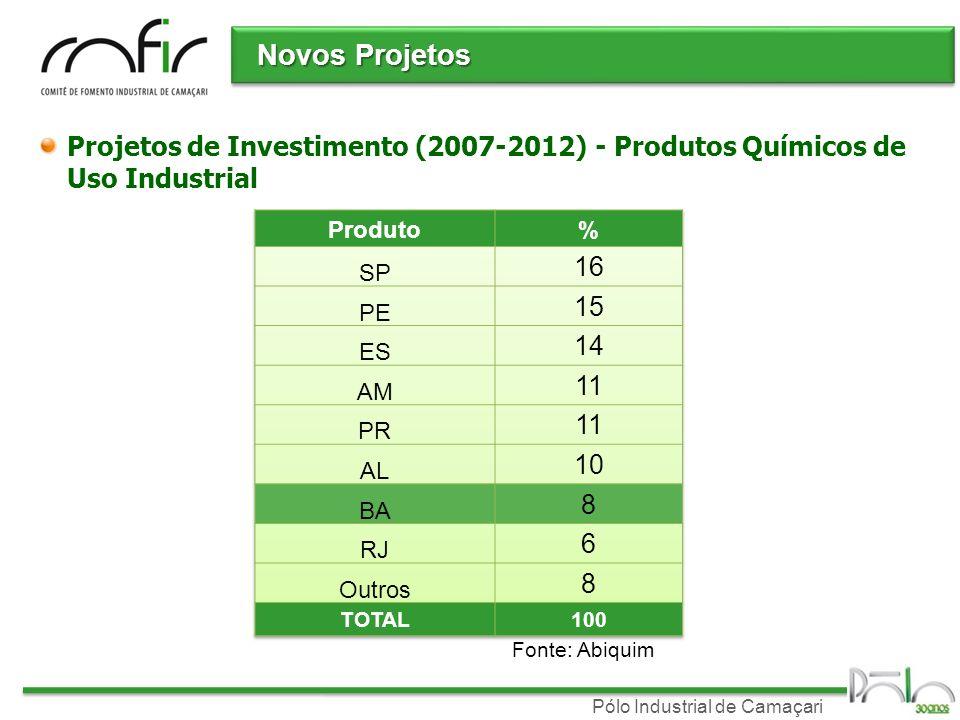 Pólo Industrial de Camaçari Novos Projetos Projetos de Investimento (2007-2012) - Produtos Químicos de Uso Industrial Fonte: Abiquim
