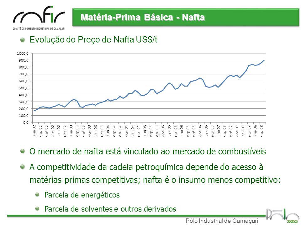 Pólo Industrial de Camaçari Matéria-Prima Básica - Nafta Evolução do Preço de Nafta US$/t O mercado de nafta está vinculado ao mercado de combustíveis