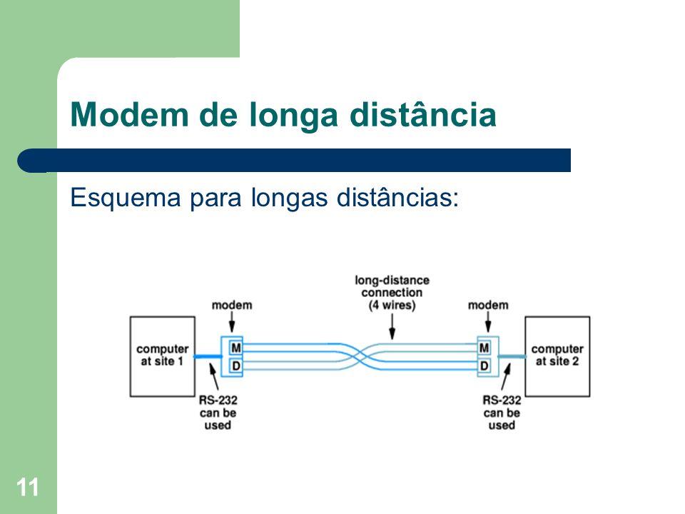 11 Modem de longa distância Esquema para longas distâncias: