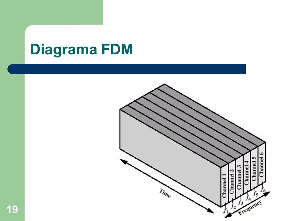 19 Diagrama FDM