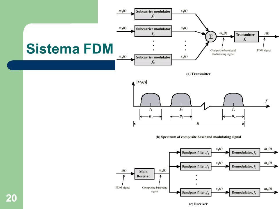 20 Sistema FDM
