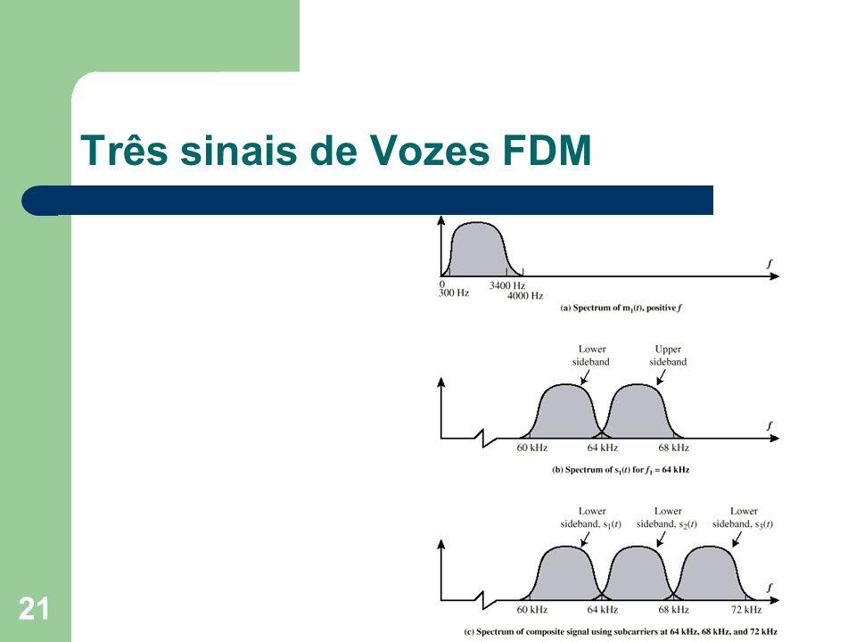 21 Três sinais de Vozes FDM