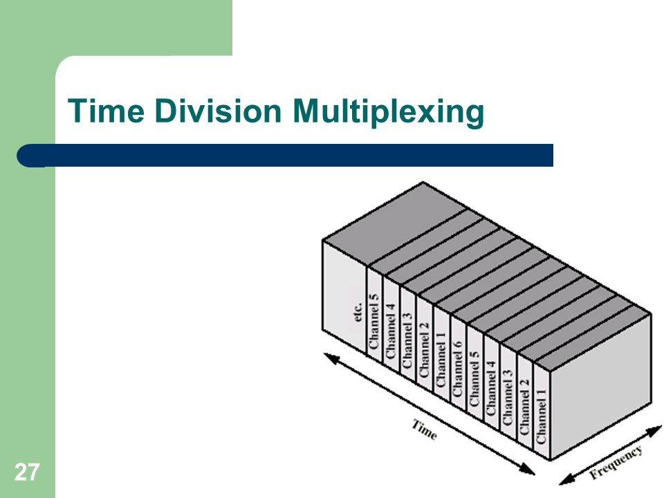 27 Time Division Multiplexing