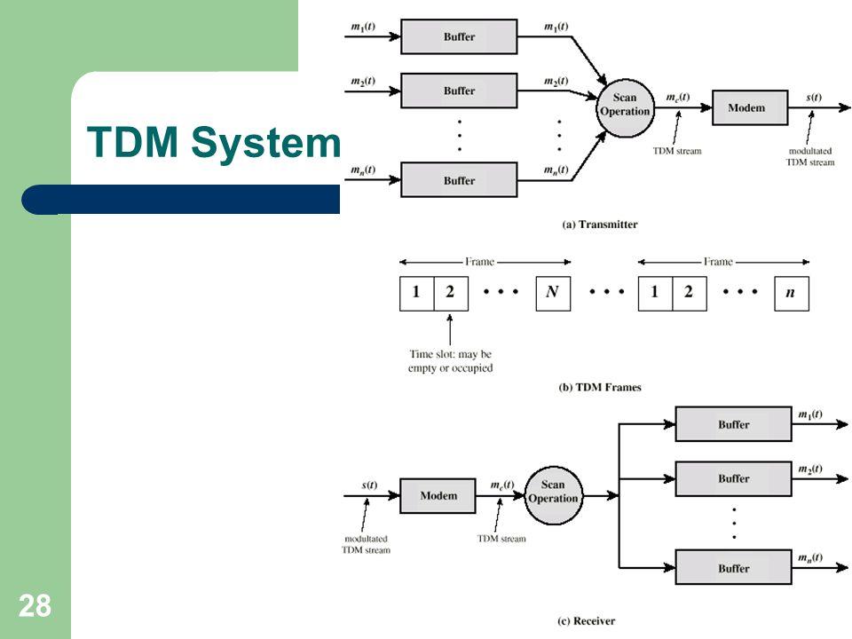 28 TDM System