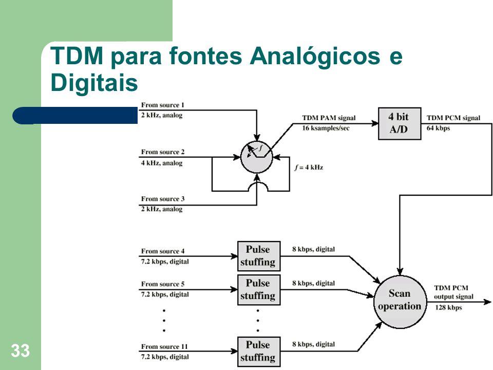 33 TDM para fontes Analógicos e Digitais
