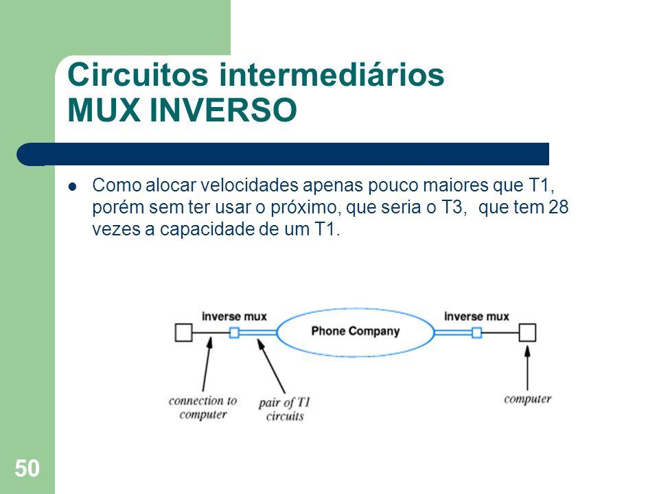 50 Circuitos intermediários MUX INVERSO Como alocar velocidades apenas pouco maiores que T1, porém sem ter usar o próximo, que seria o T3, que tem 28