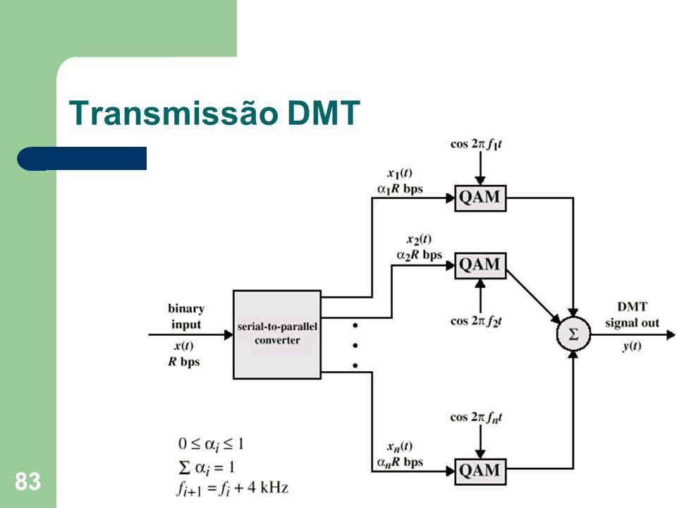 83 Transmissão DMT