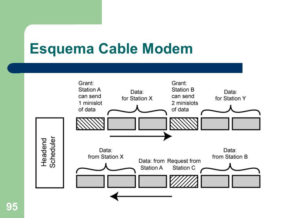 95 Esquema Cable Modem