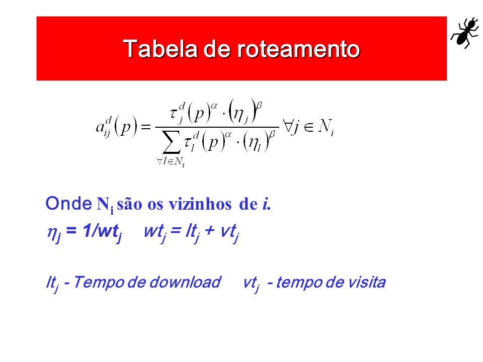 Tabela de roteamento Onde N i são os vizinhos de i. j = 1/wt j wt j = lt j + vt j lt j - Tempo de download vt j - tempo de visita