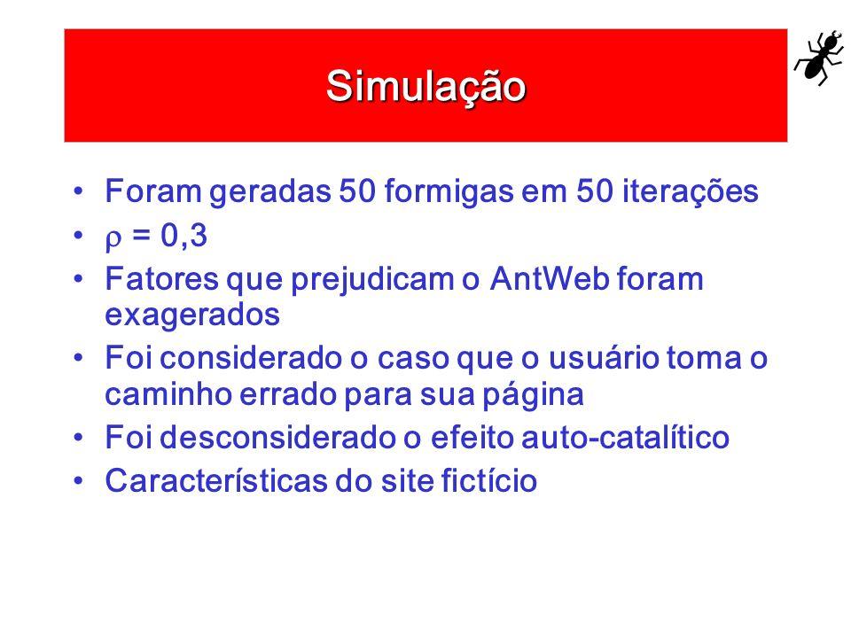 Simulação Foram geradas 50 formigas em 50 iterações = 0,3 Fatores que prejudicam o AntWeb foram exagerados Foi considerado o caso que o usuário toma o