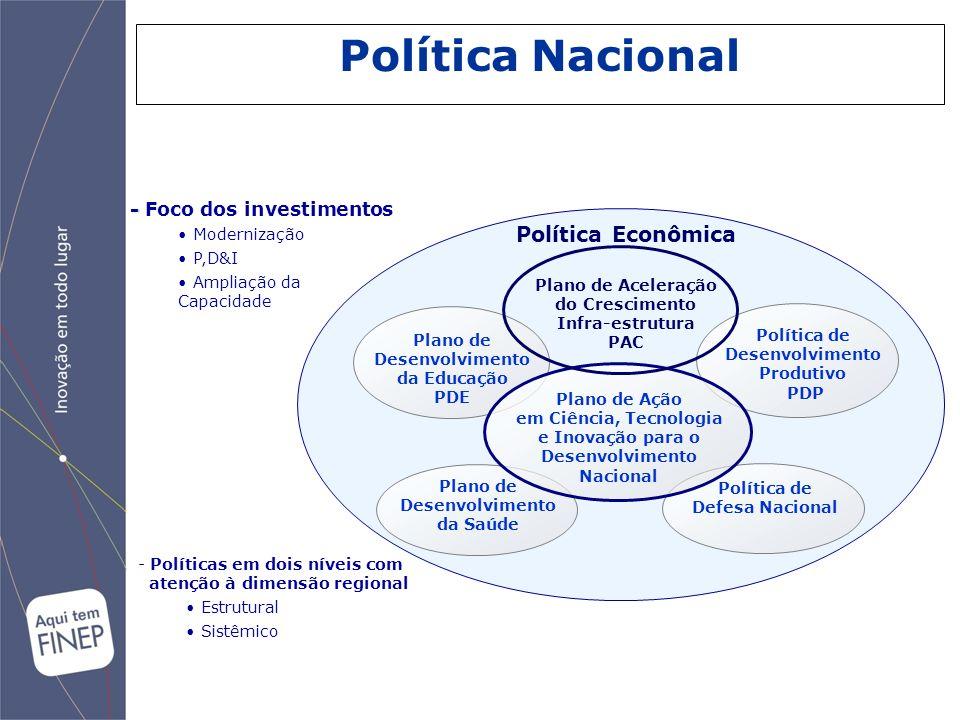 Plano de Desenvolvimento da Educação PDE Política de Desenvolvimento Produtivo PDP Plano de Desenvolvimento da Saúde Política de Defesa Nacional Plano