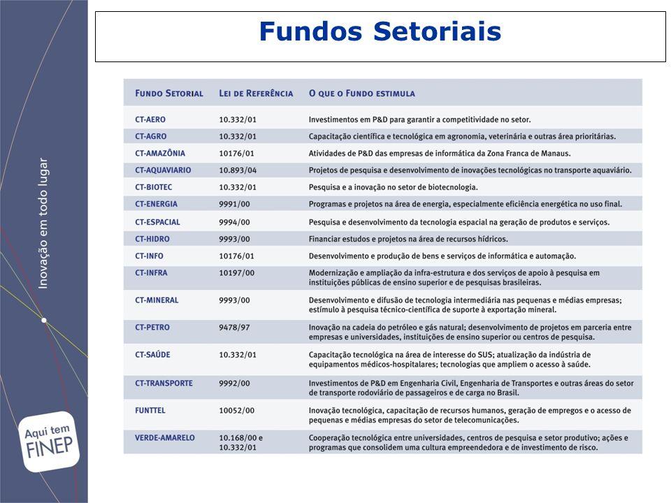 Fundos Setoriais