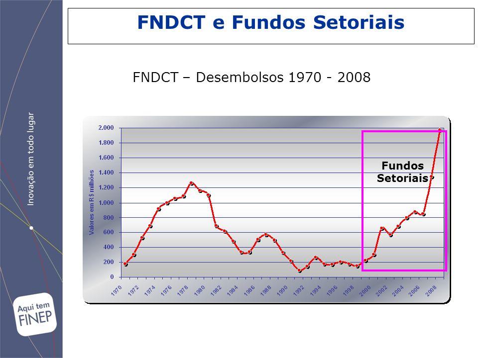 FNDCT e Fundos Setoriais Fundos Setoriais FNDCT – Desembolsos 1970 - 2008