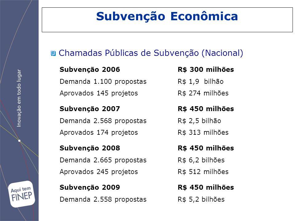 Subvenção Econômica Chamadas Públicas de Subvenção (Nacional) Subvenção 2006 R$ 300 milhões Demanda 1.100 propostasR$ 1,9 bilhão Aprovados 145 projeto