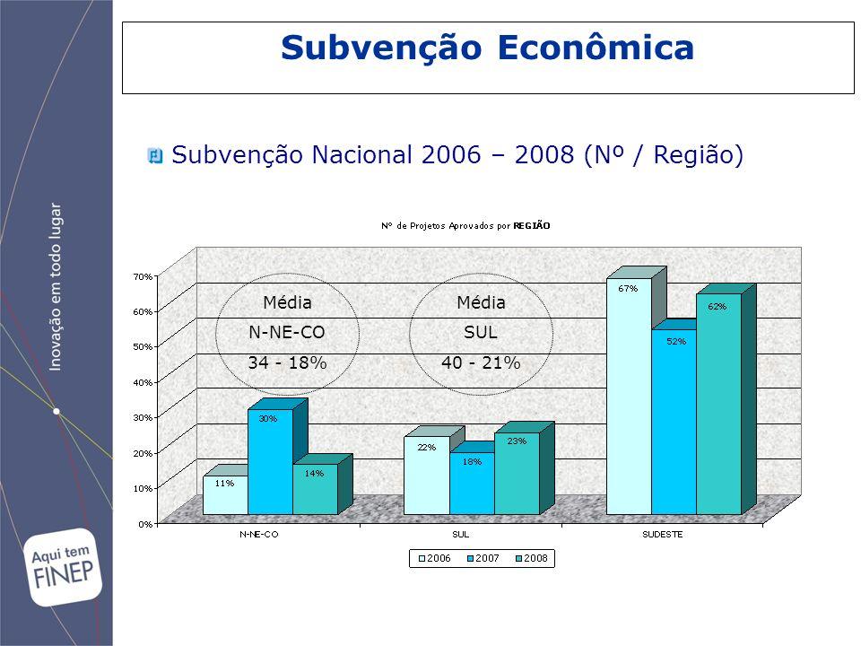 Subvenção Econômica Subvenção Nacional 2006 – 2008 (Nº / Região) Média N-NE-CO 34 - 18% Média SUL 40 - 21%