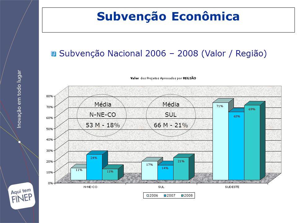 Subvenção Econômica Subvenção Nacional 2006 – 2008 (Valor / Região) Média N-NE-CO 53 M - 18% Média SUL 66 M - 21%