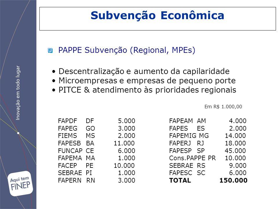 Subvenção Econômica PAPPE Subvenção (Regional, MPEs) Descentralização e aumento da capilaridade Microempresas e empresas de pequeno porte PITCE & aten
