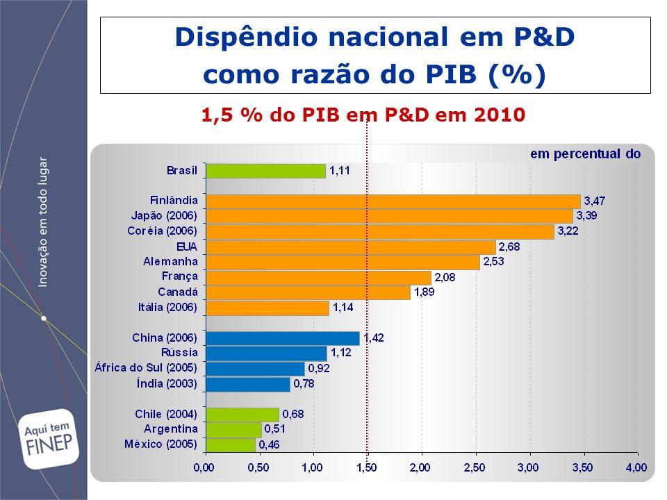 Subvenção Econômica Subvenção Nacional 2006 – 2008 (Nº / Porte)