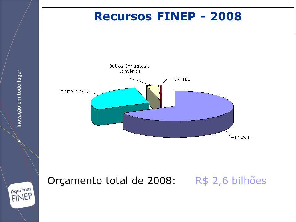 Orçamento total de 2008: R$ 2,6 bilhões Recursos FINEP - 2008
