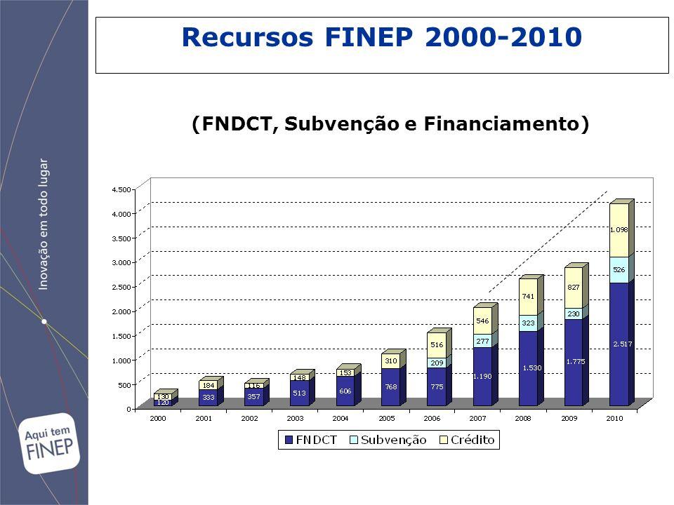 (FNDCT, Subvenção e Financiamento) Recursos FINEP 2000-2010